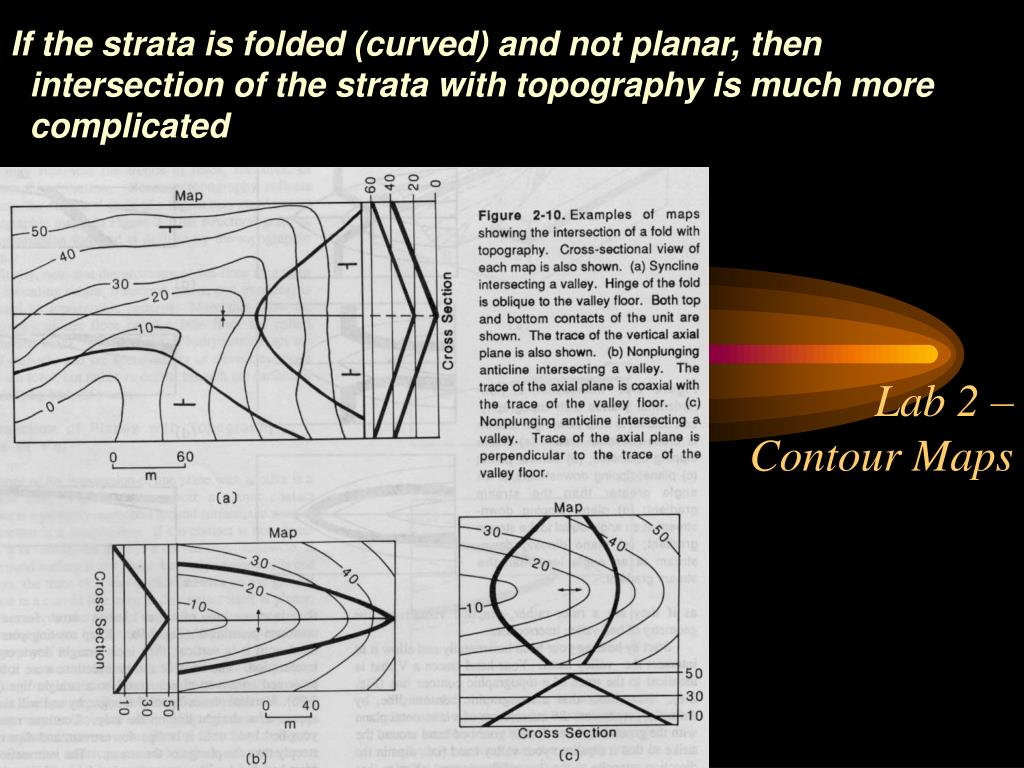 If the strata is folded (curved) and not planar, then intersection of the strata with topography is much more complicated