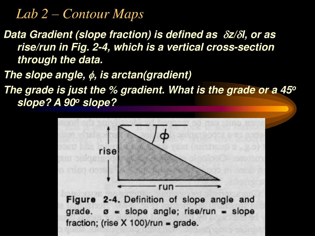 Data Gradient (slope fraction) is defined as