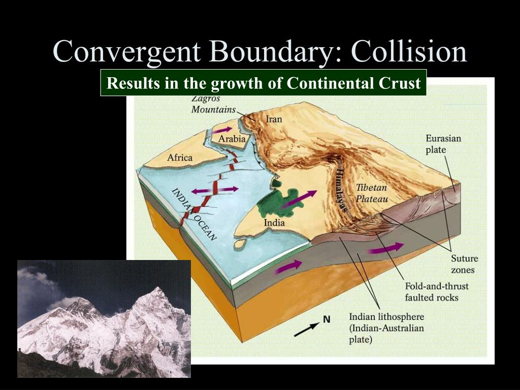 Convergent Boundary: Collision