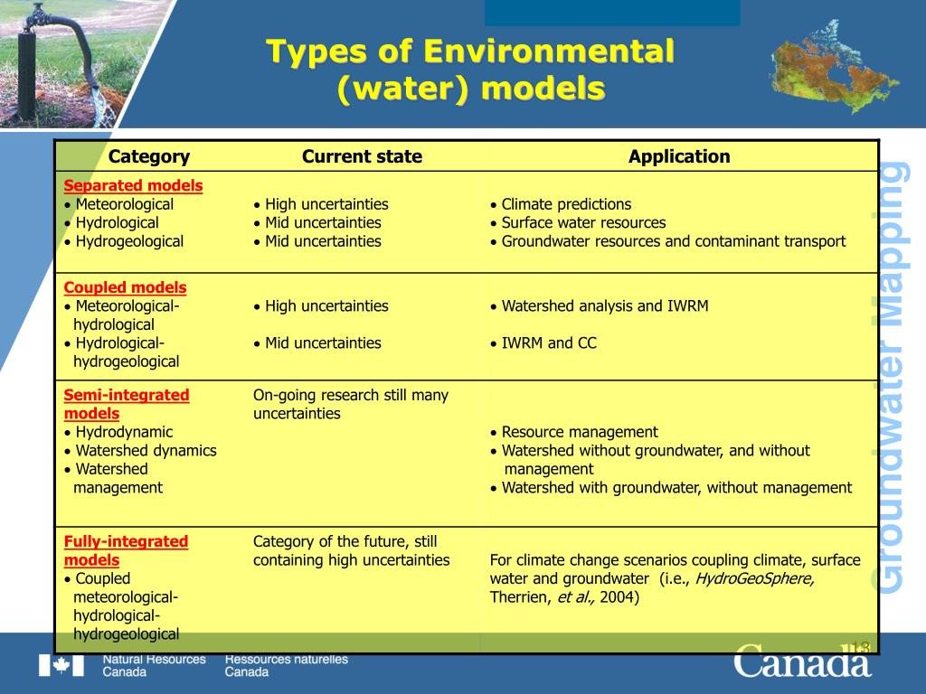Types of Environmental