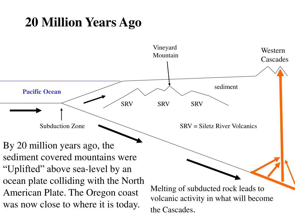 20 Million Years Ago