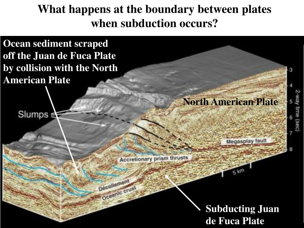 What happens at the boundary between plates when subduction occurs?