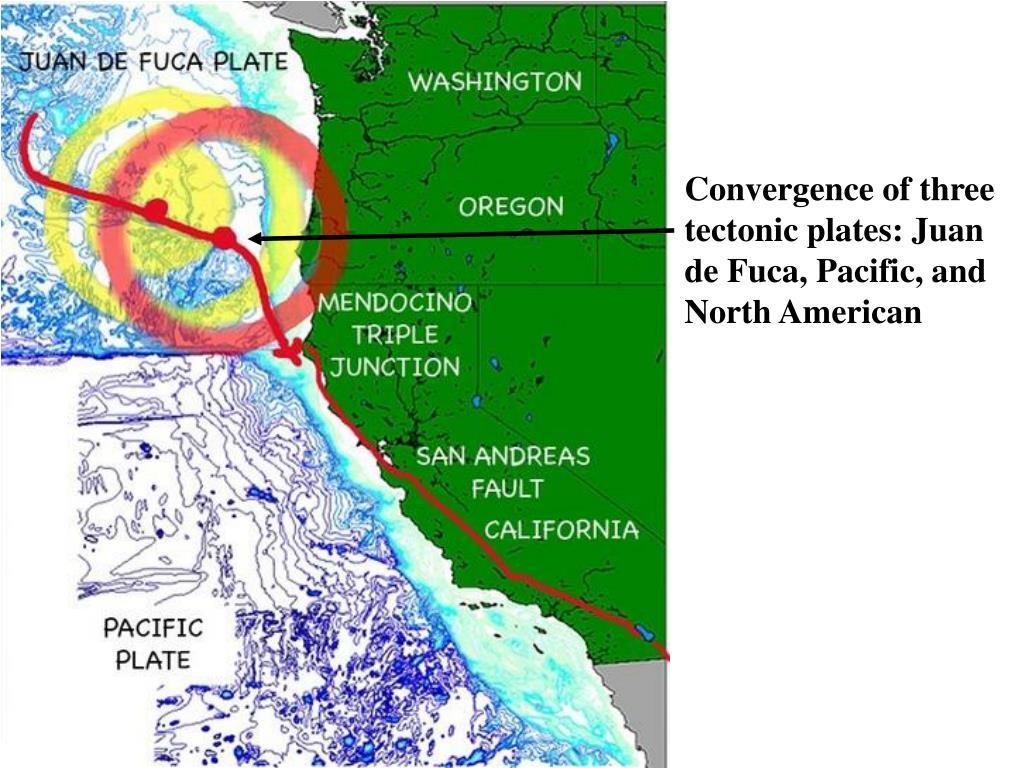 Convergence of three tectonic plates: Juan de Fuca, Pacific, and North American