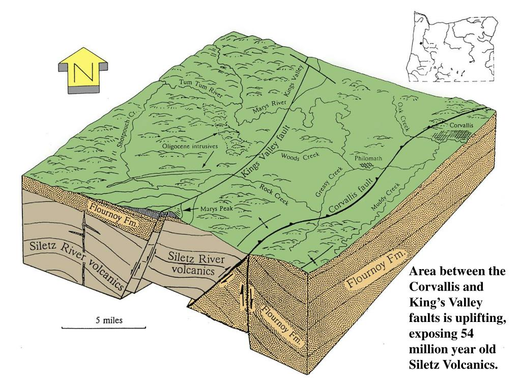 Area between the Corvallis and King's Valley faults is uplifting, exposing 54 million year old Siletz Volcanics.
