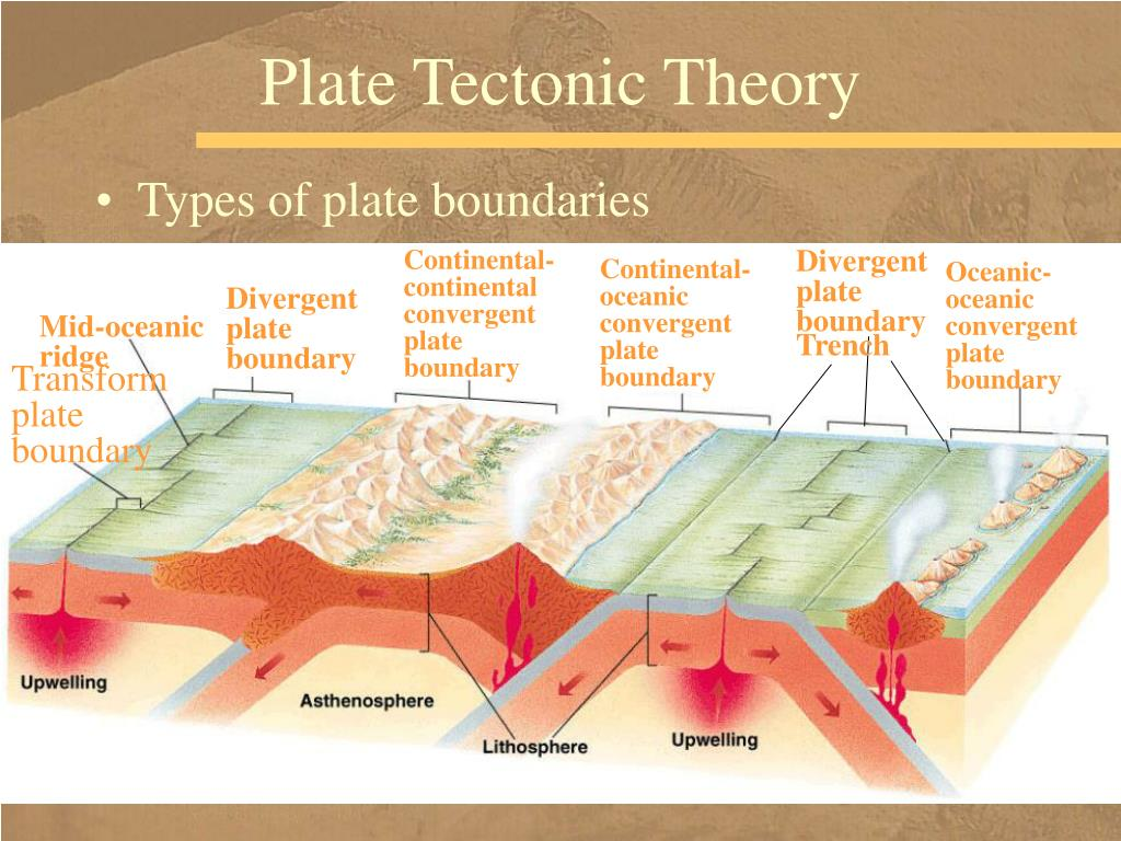 Continental-continental convergent plate boundary