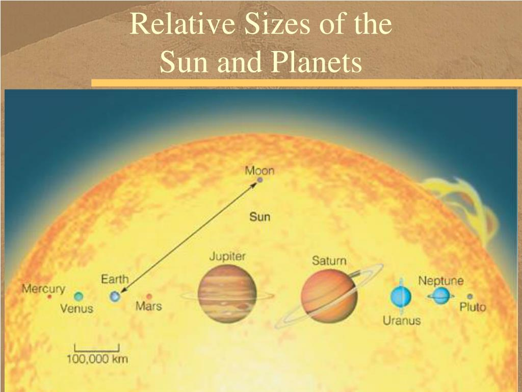 Relative Sizes of the