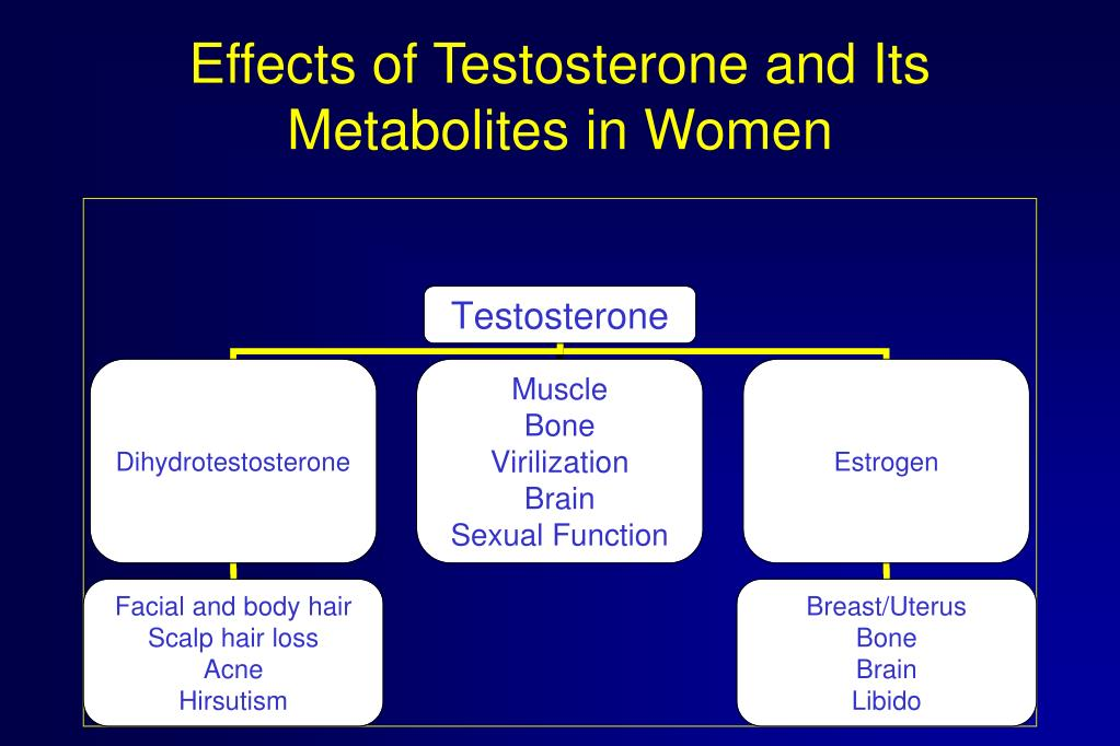 Effects of Testosterone and Its Metabolites in Women
