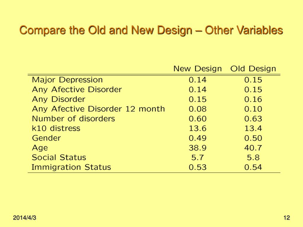 Compare the Old and New Design – Other Variables
