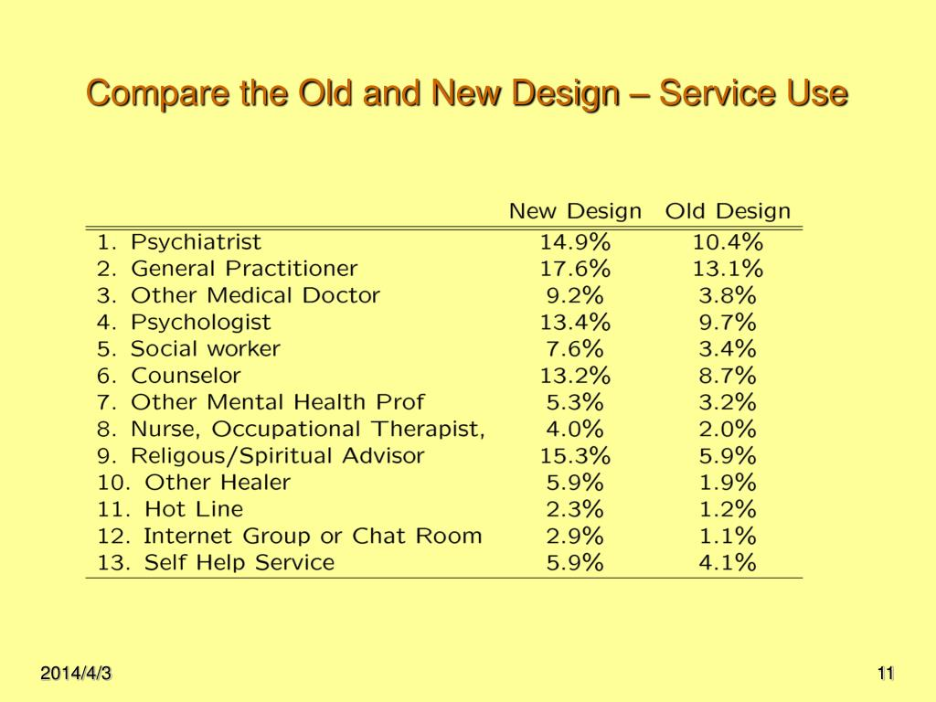 Compare the Old and New Design – Service Use