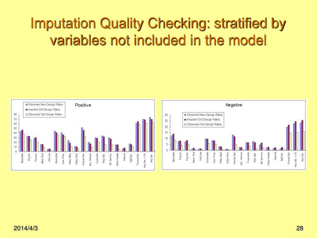 Imputation Quality Checking: stratified by variables not included in the model