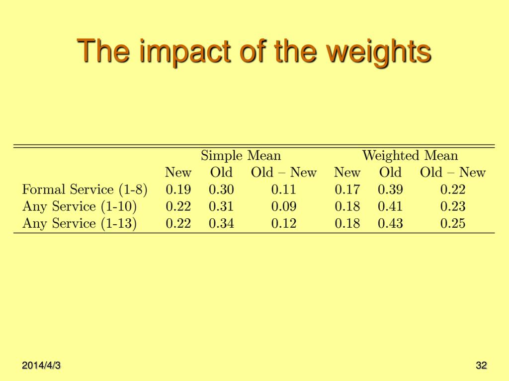 The impact of the weights