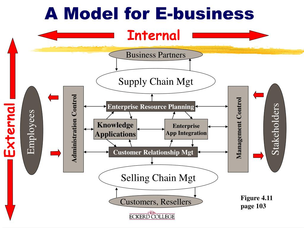 A Model for E-business