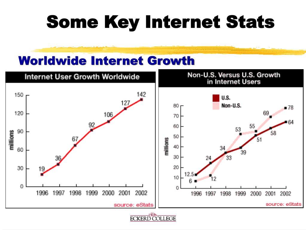 Some Key Internet Stats