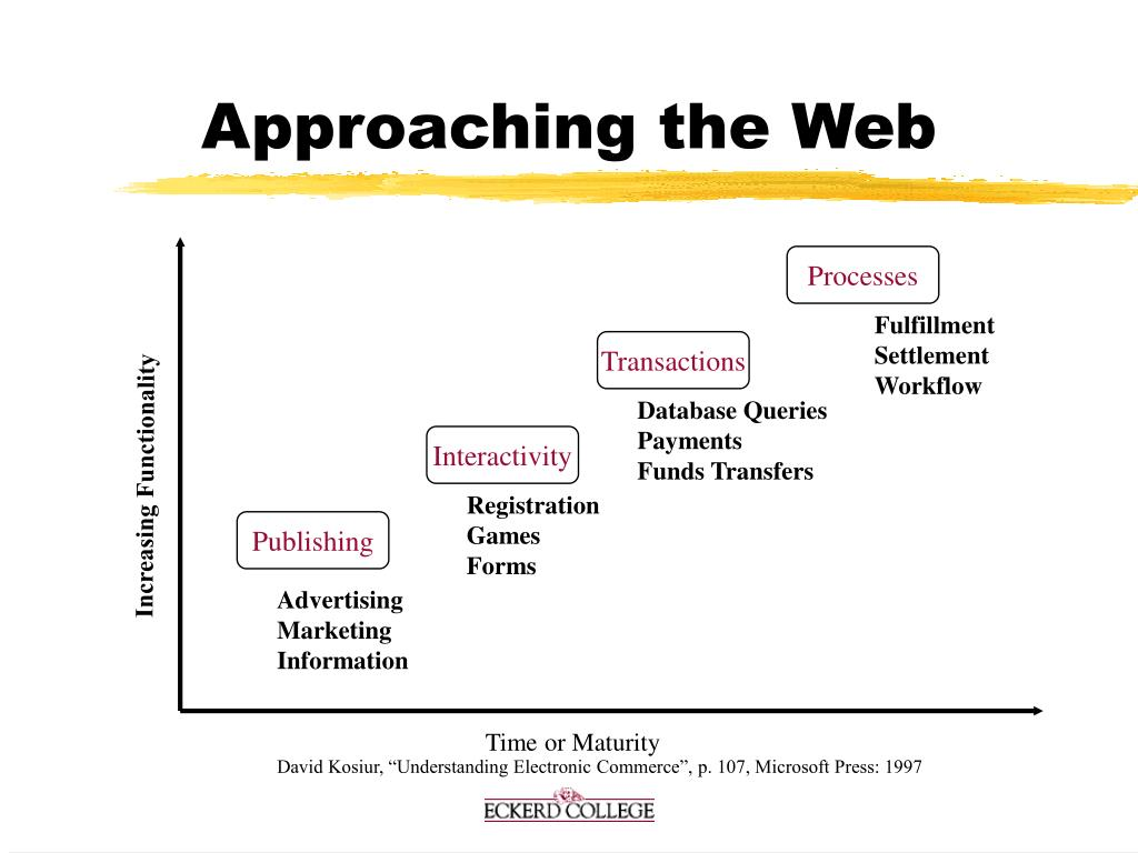 Approaching the Web