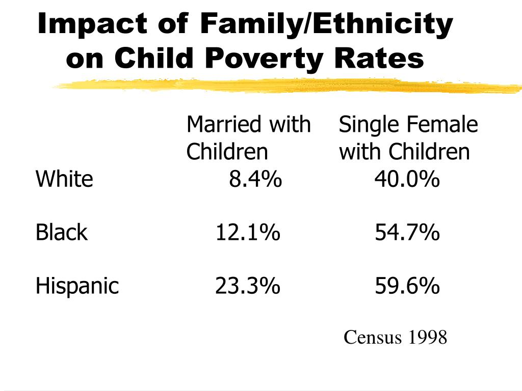 Impact of Family/Ethnicity on Child Poverty Rates