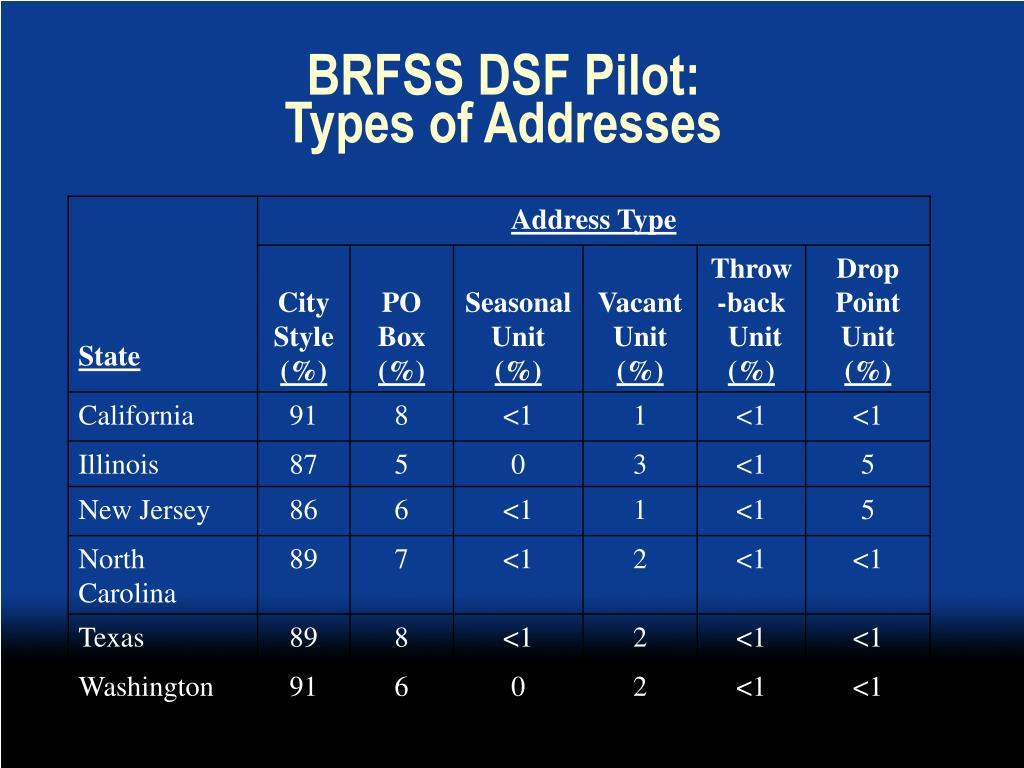 BRFSS DSF Pilot: