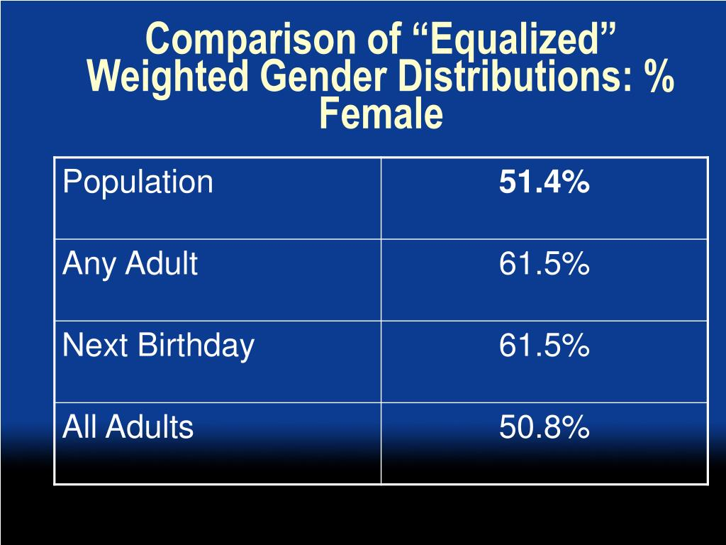 """Comparison of """"Equalized"""" Weighted Gender Distributions: % Female"""
