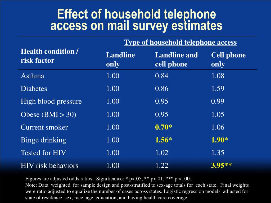 Effect of household telephone access on mail survey estimates