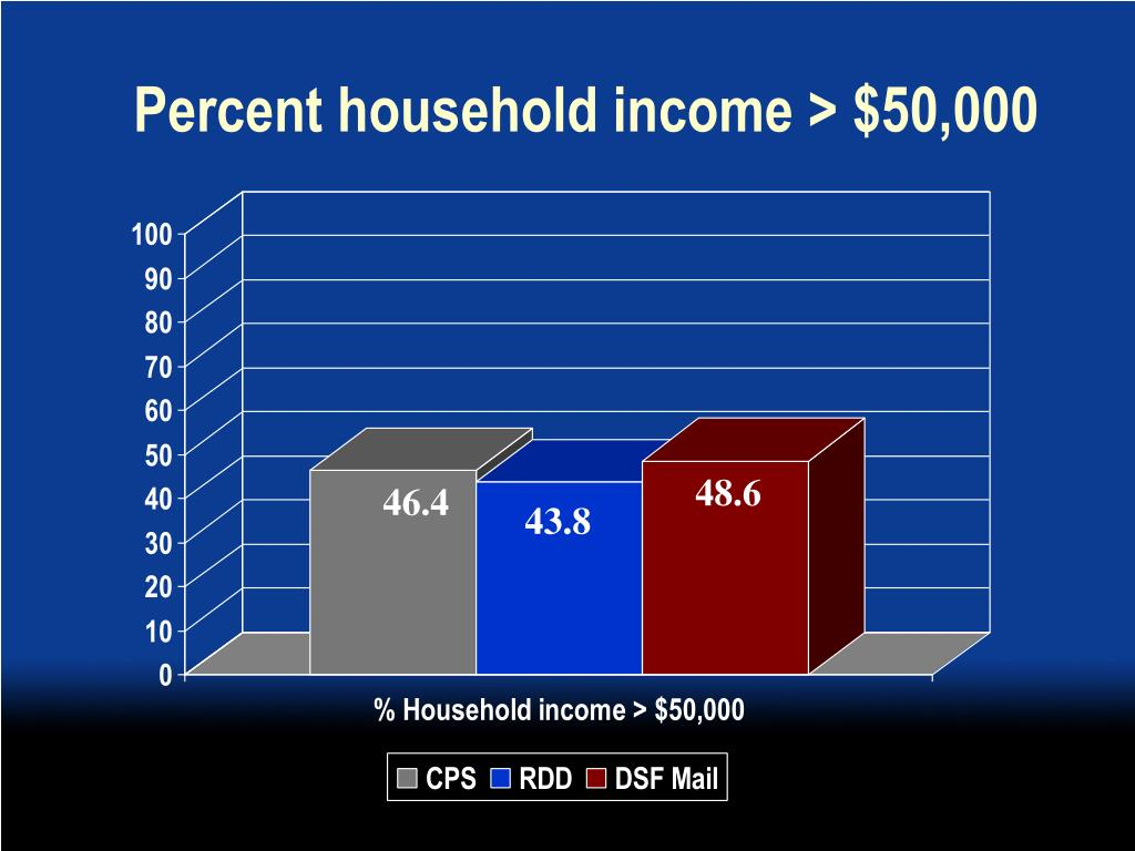 Percent household income > $50,000
