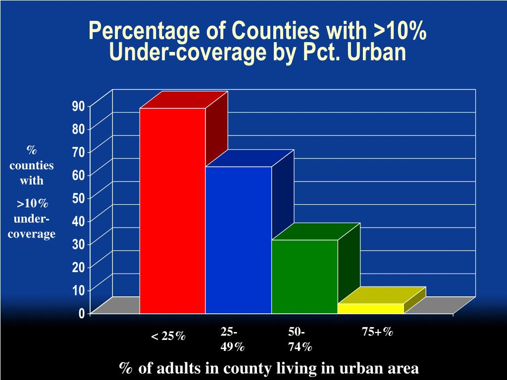 Percentage of Counties with >10%