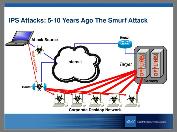 IPS Attacks: 5-10 Years Ago The Smurf Attack