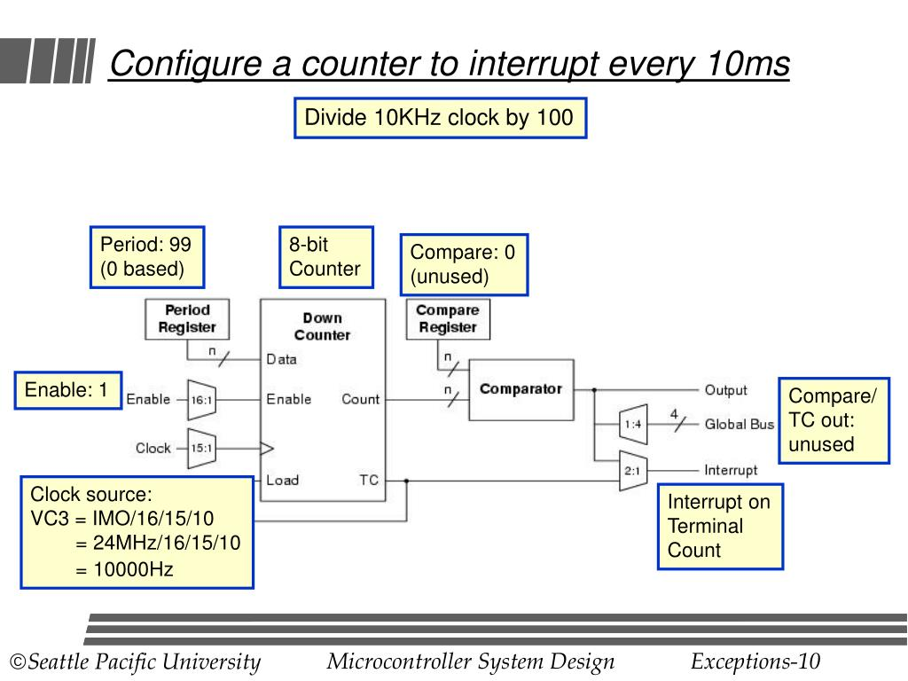 Configure a counter to interrupt every 10ms