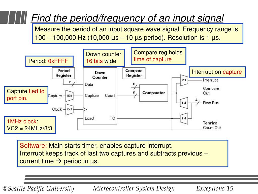 Find the period/frequency of an input signal