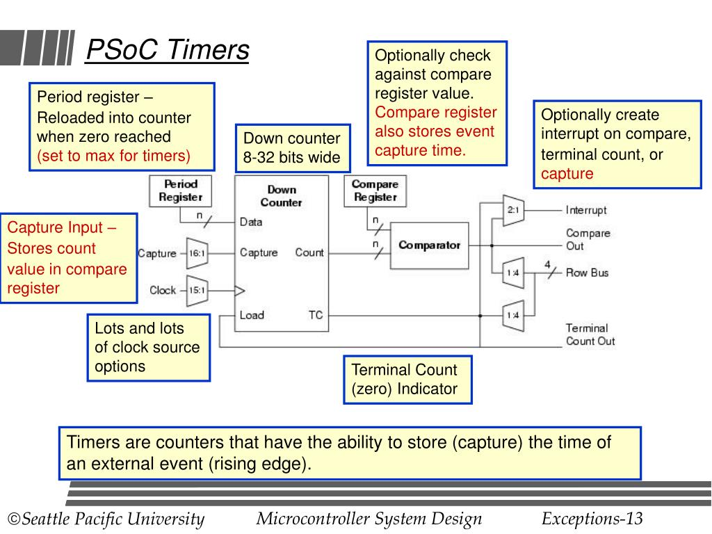 PSoC Timers