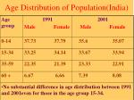 age distribution of population india