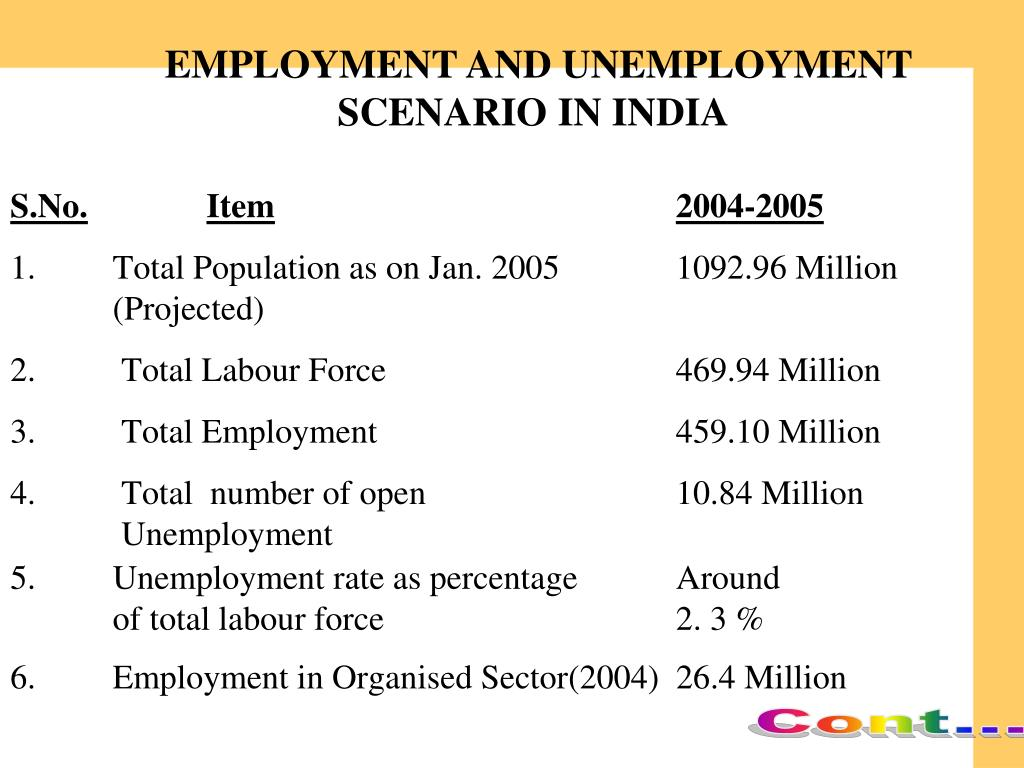 EMPLOYMENT AND UNEMPLOYMENT                        SCENARIO IN INDIA