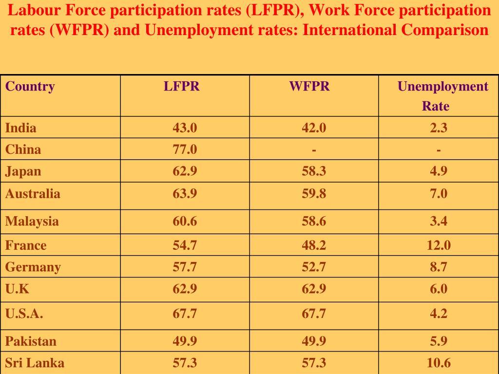 Labour Force participation rates (LFPR), Work Force participation rates (WFPR) and Unemployment rates: International Comparison