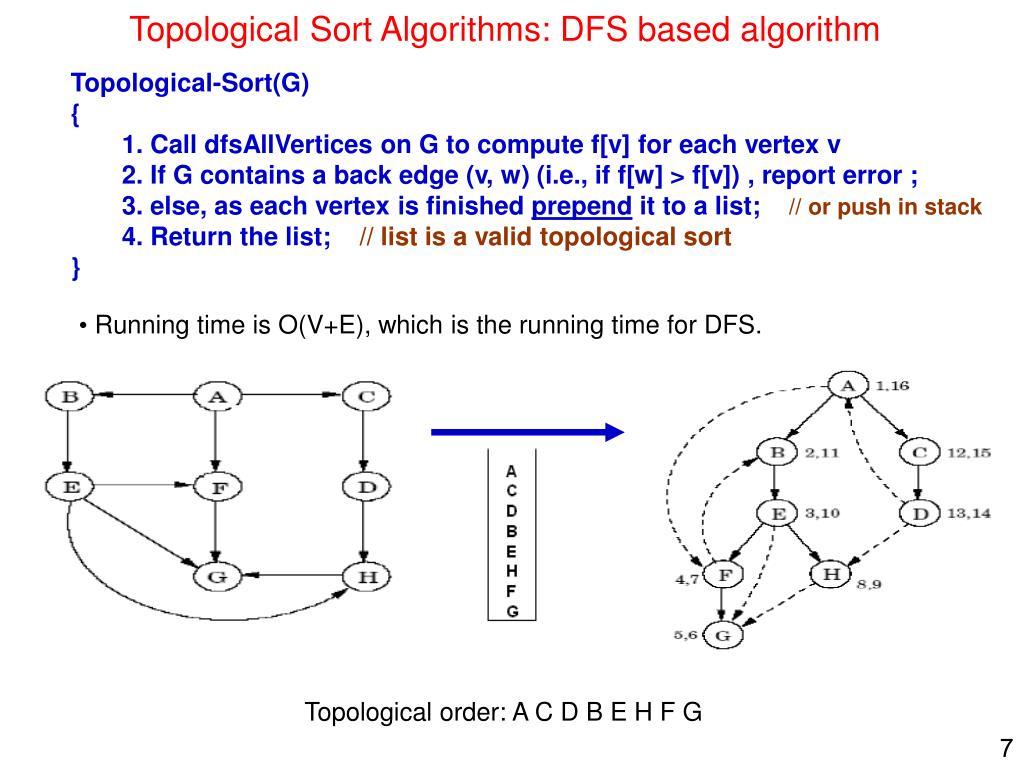 Topological Sort Algorithms: DFS based algorithm