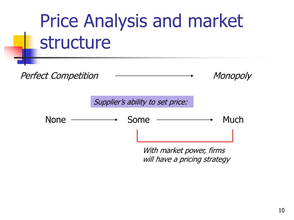 Price Analysis and market structure