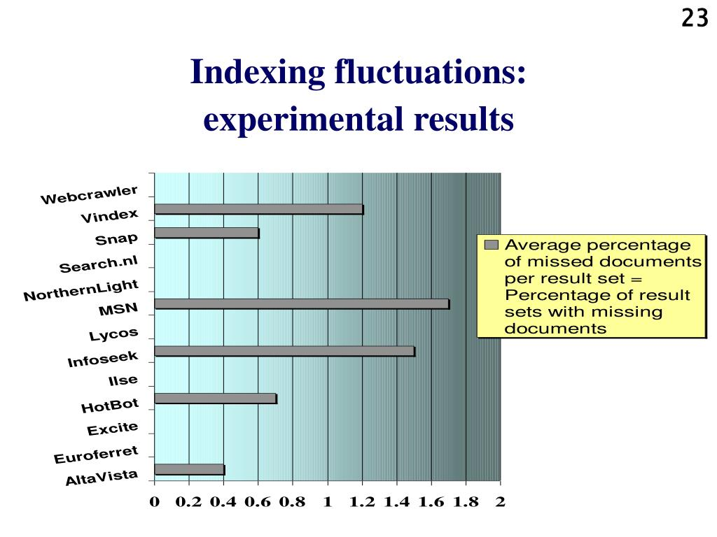 Indexing fluctuations: