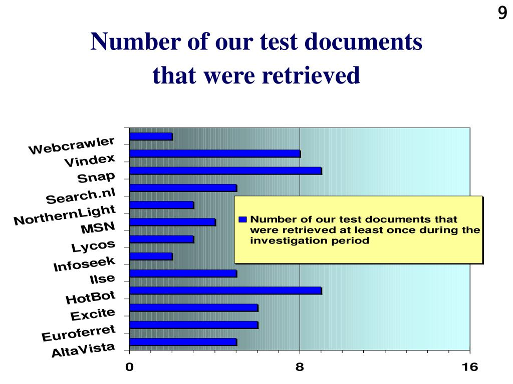 Number of our test documents