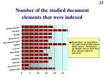 number of the studied document elements that were indexed
