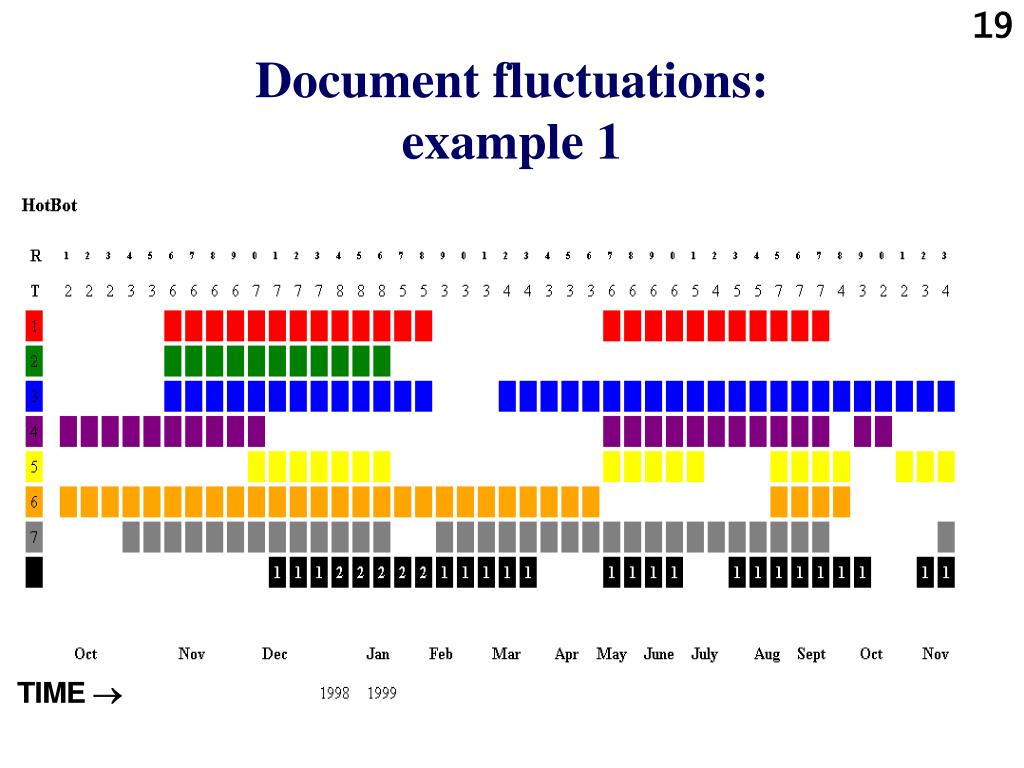 Document fluctuations: example 1