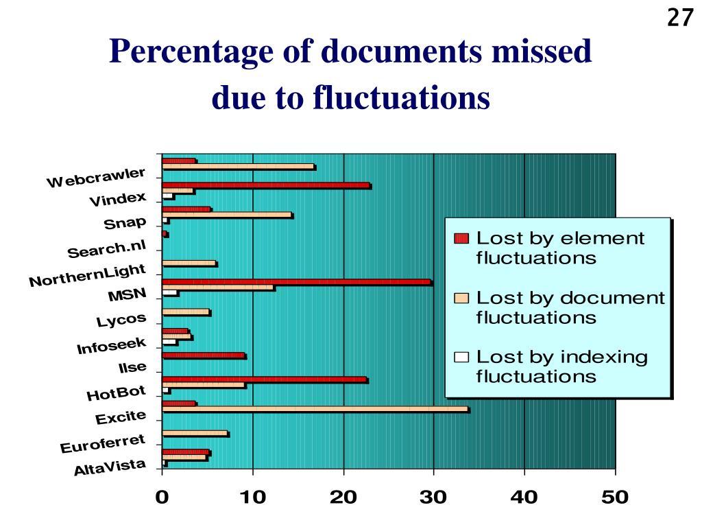 Percentage of documents missed