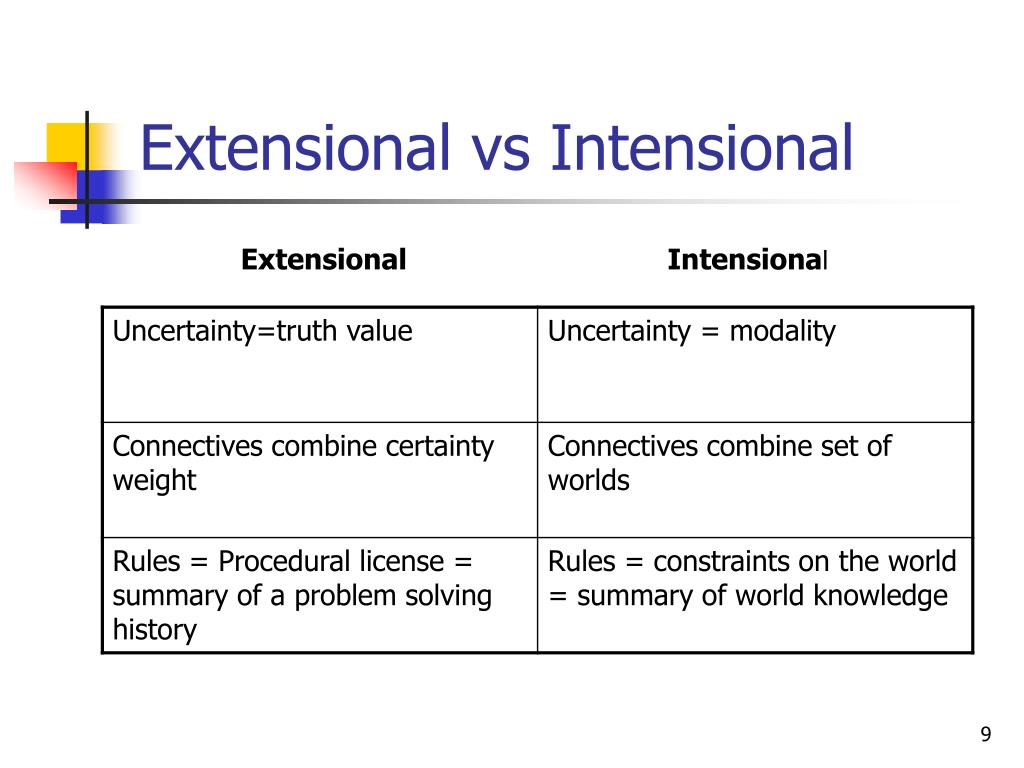 Extensional vs Intensional