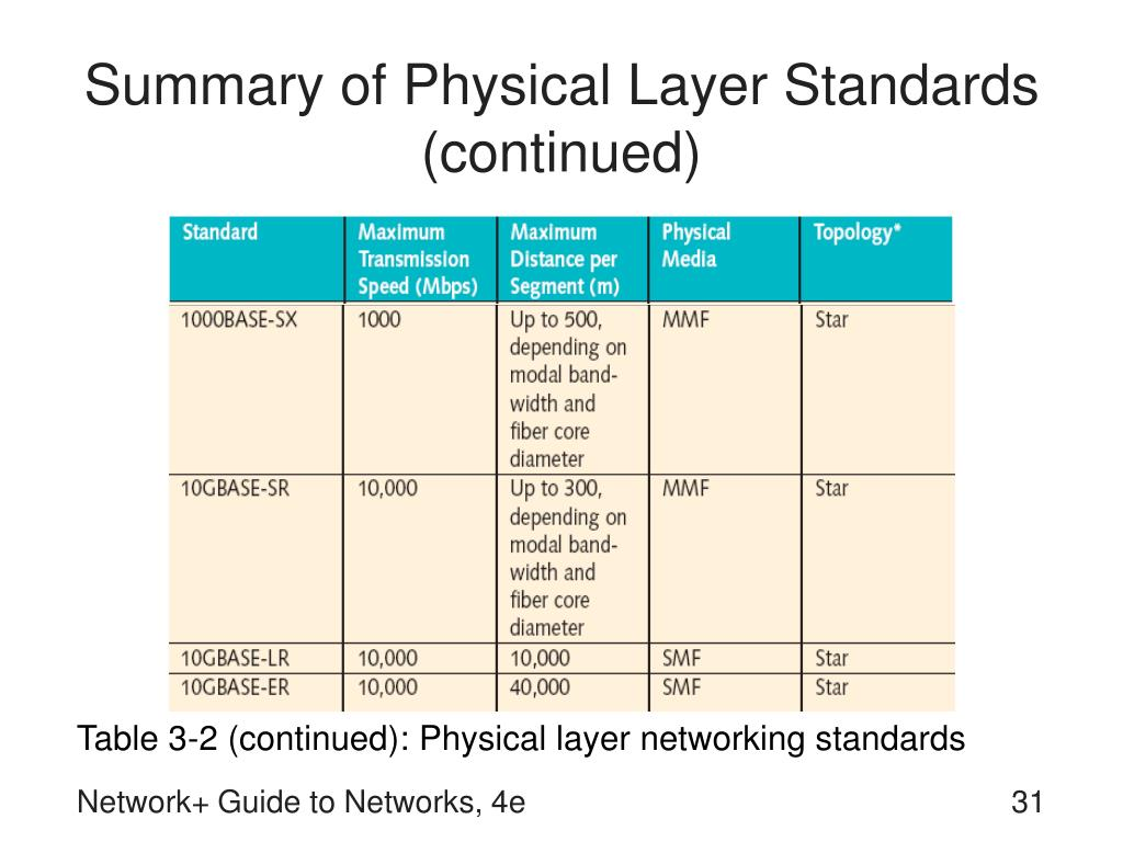Summary of Physical Layer Standards (continued)