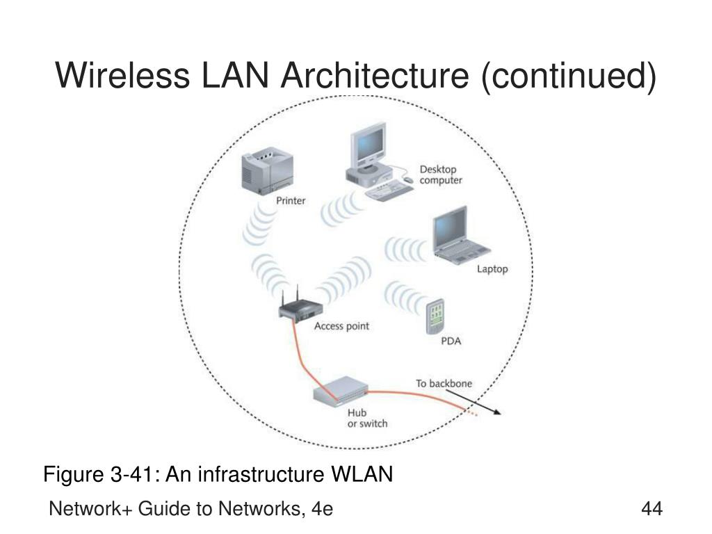Wireless LAN Architecture (continued)