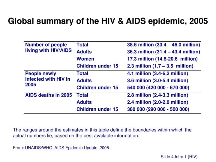 global summary of the hiv aids epidemic 2005 n.