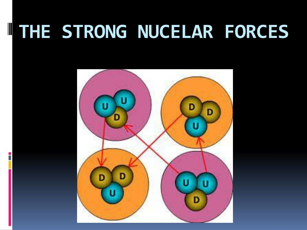 THE STRONG NUCELAR FORCES