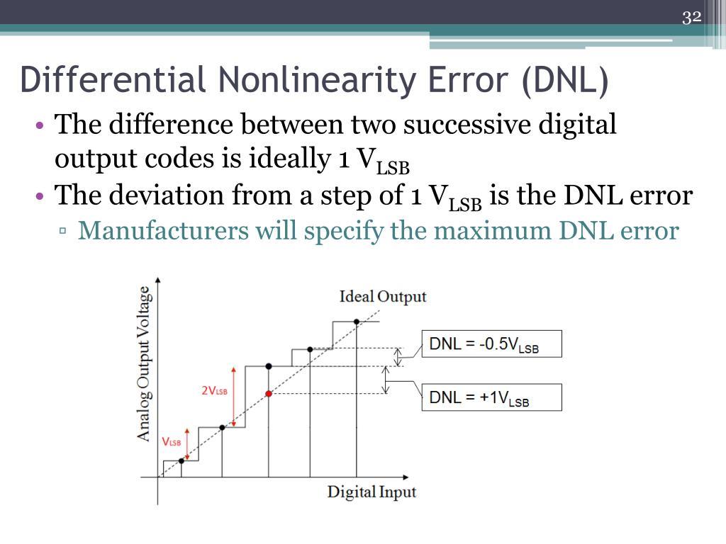 Differential Nonlinearity Error (DNL)