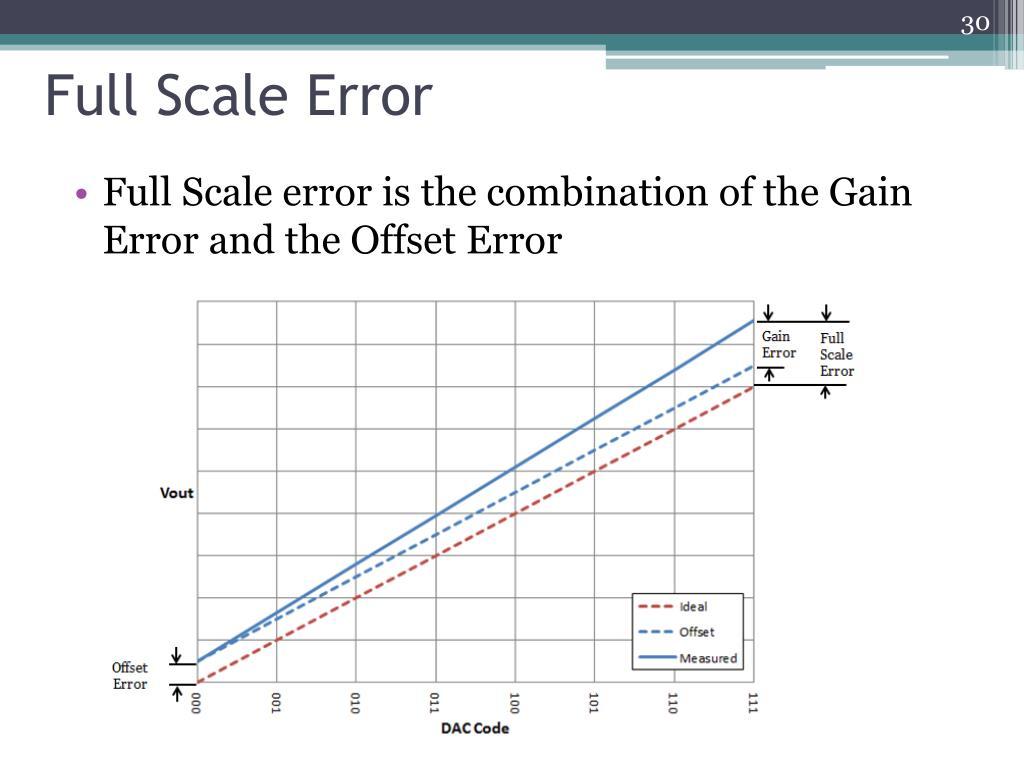 Full Scale Error