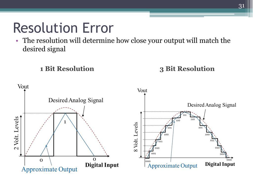 Resolution Error