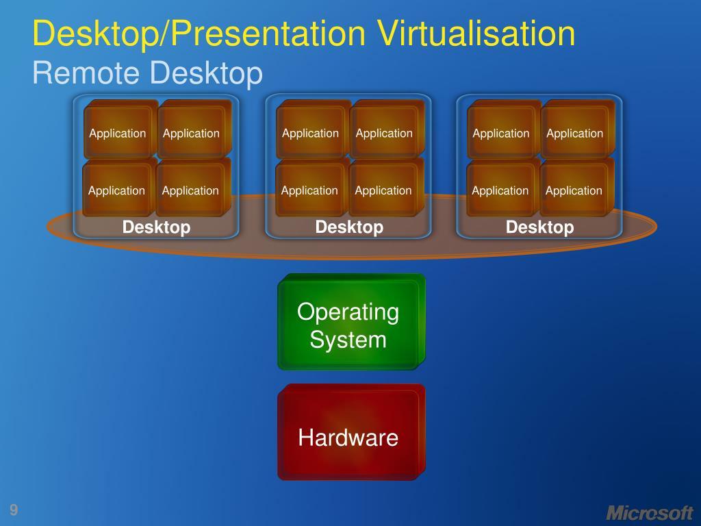 Desktop/Presentation Virtualisation