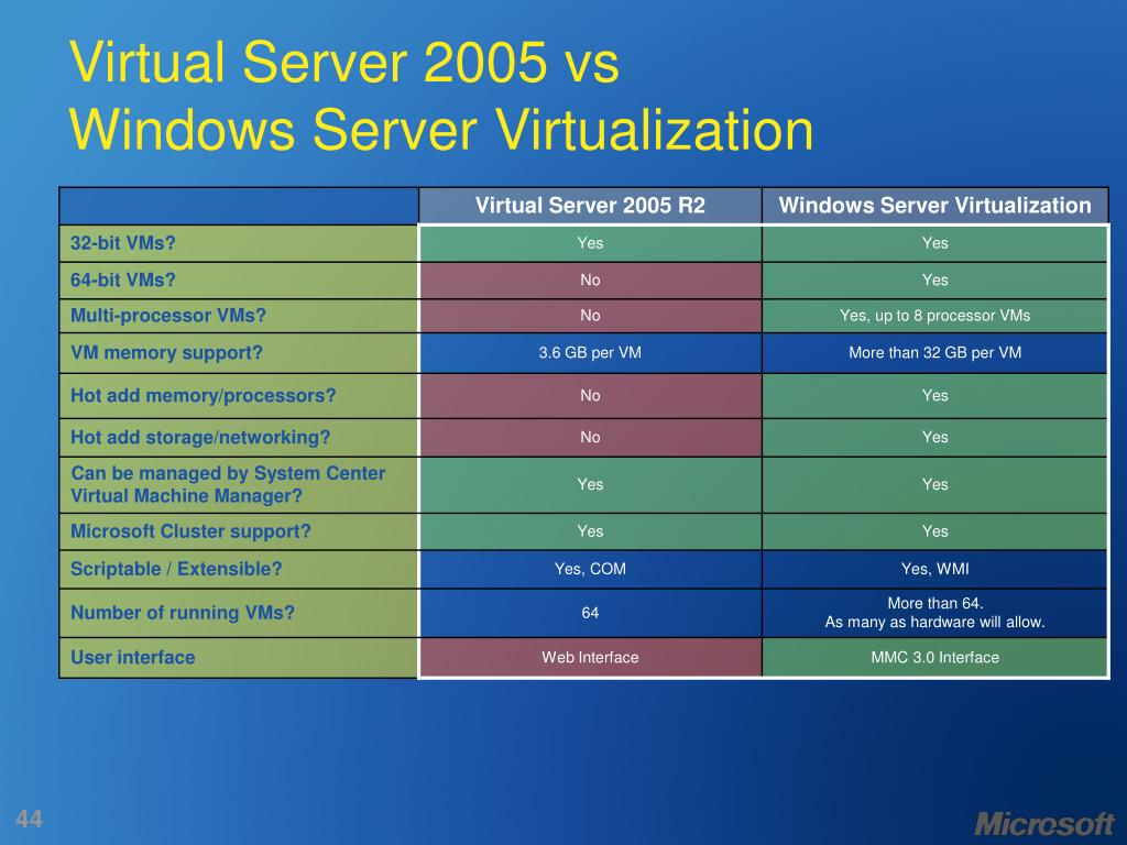 Virtual Server 2005 vs