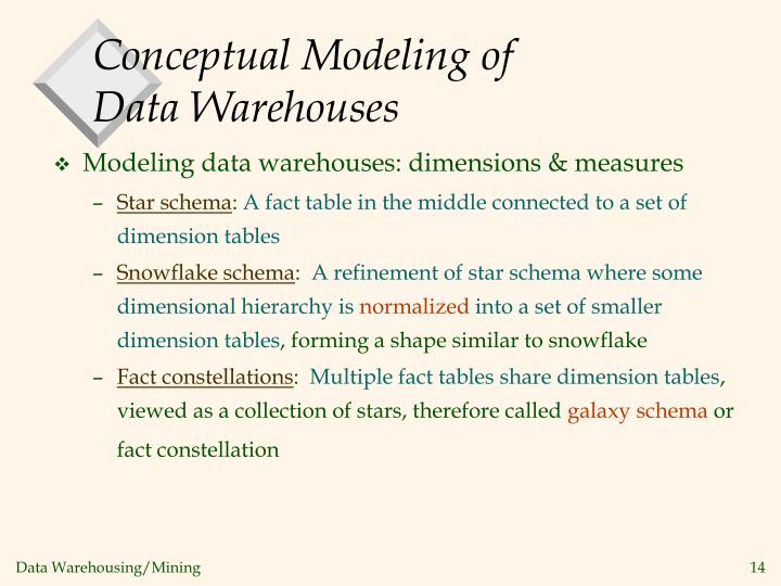 Ppt Data Warehousingmining P 150 Dw Warehousing And Olap. Conceptual Modeling Of Data Warehouses. Wiring. Data Warehouse Star Schema Payroll At Scoala.co