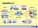 marketsite net